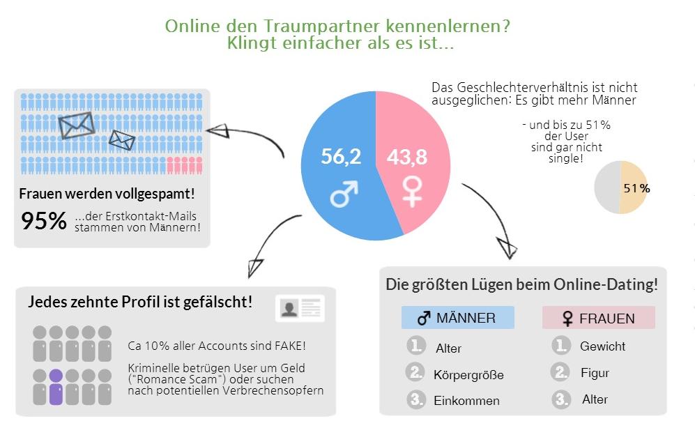 InfografikOnlineDating